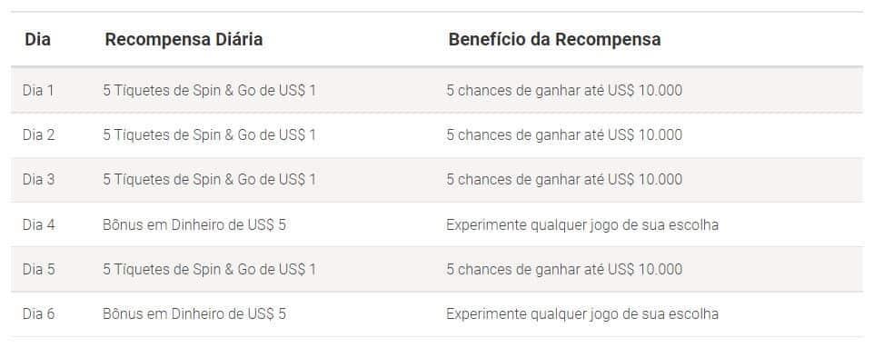Codigo Bonus PokerStars detalhes do bonus de boas-vindas 1